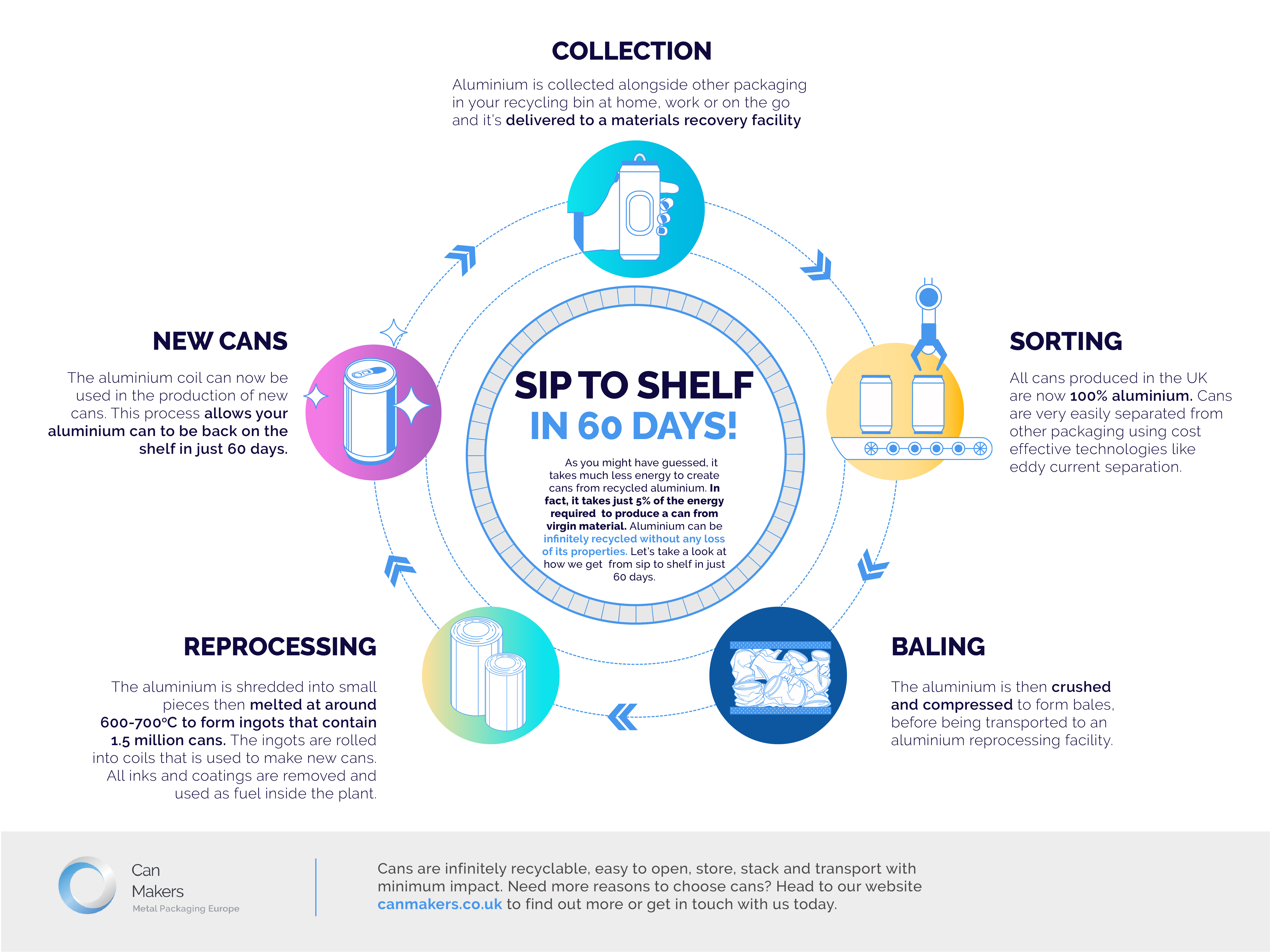 sip to shelf in 60 days