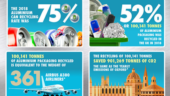 aluminium drink cans recycling