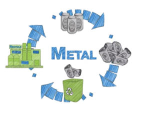 Metal recycling cycle